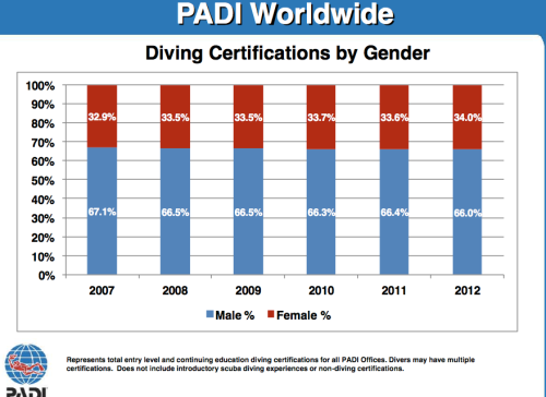 PADI Statistics collected between 2007-2012. How have you made this bar graph more even?